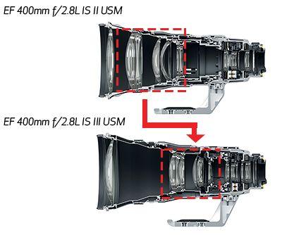 canon 400mm F2.8 iii